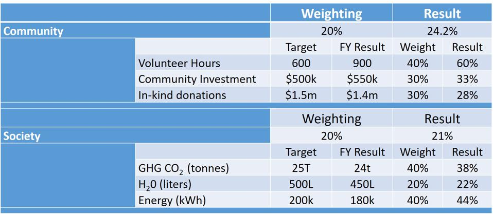 Stakeholder Scorecard: Community and Society