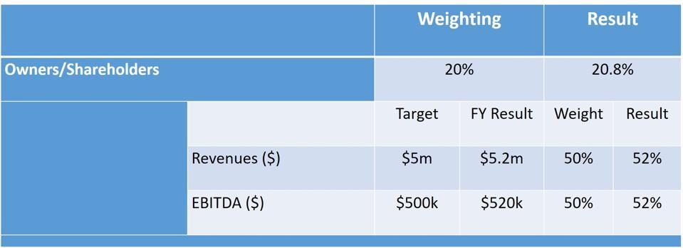 Stakeholder Scorecard: Owners/Shareholders