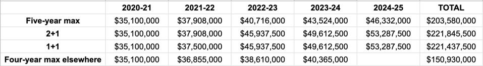 Davis' contractual options in 2020