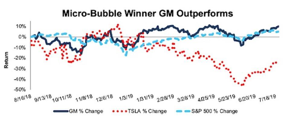 TSLA Vs. GM Stock Performance