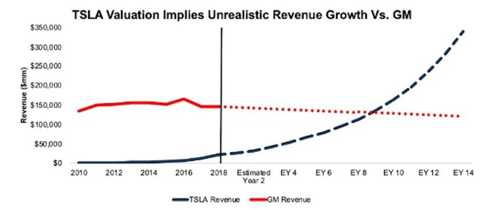 GM vs. TSLA Revenue Expectations