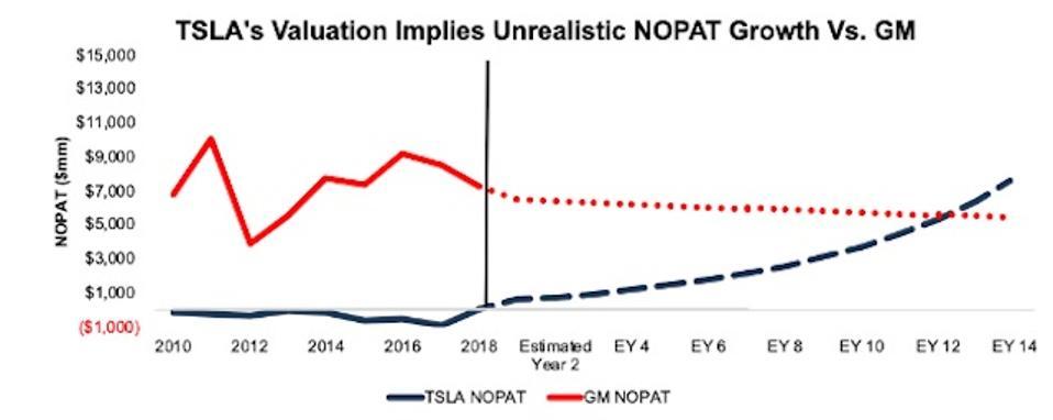 GM vs. TSLA NOPAT Expectations