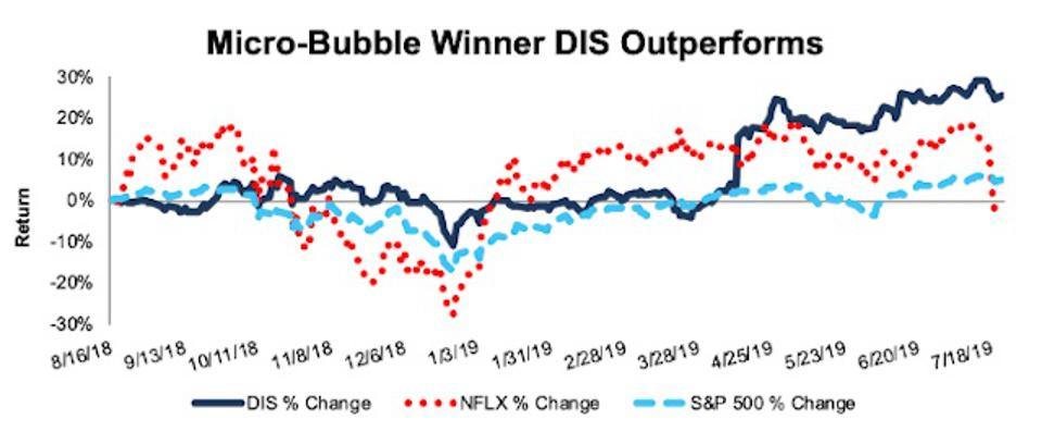DIS Outperforms MicroBubble NFLX
