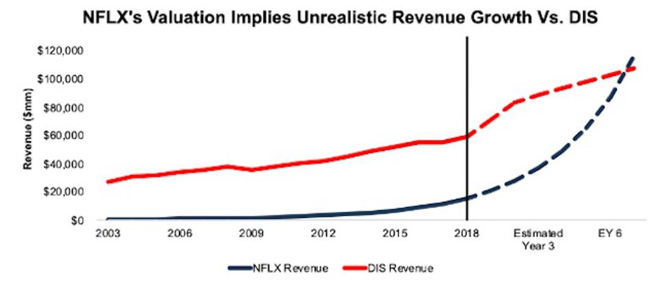 DIS vs. NFLX Revenue Expectations