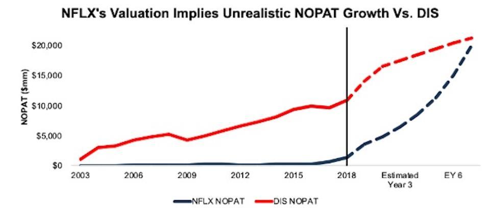 DIS vs. NFLX NOPAT Expectations