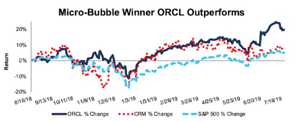 ORCL Outperforms MicroBubble CRM