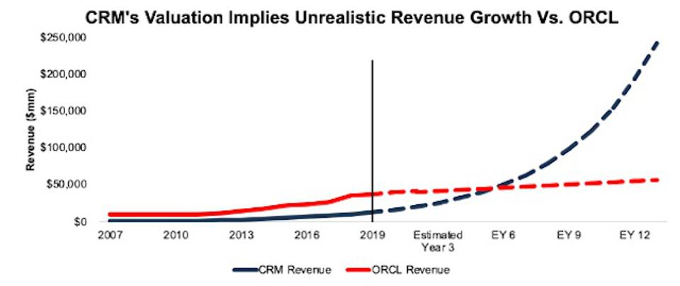 ORCL vs. CRM Revenue Expectations