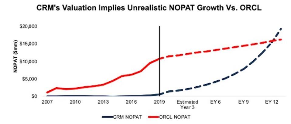 ORCL vs. CRM NOPAT Expectations