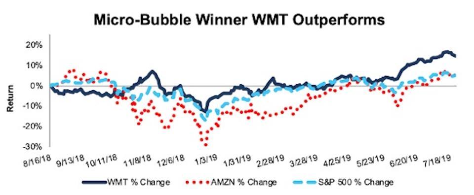 WMT Outperforms MicroBubble AMZN