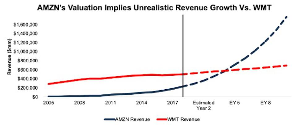 WMT vs. AMZN Revenue Expectations