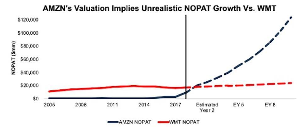 WMT vs. AMZN NOPAT Expectations