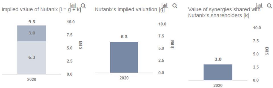 Nutanix Google