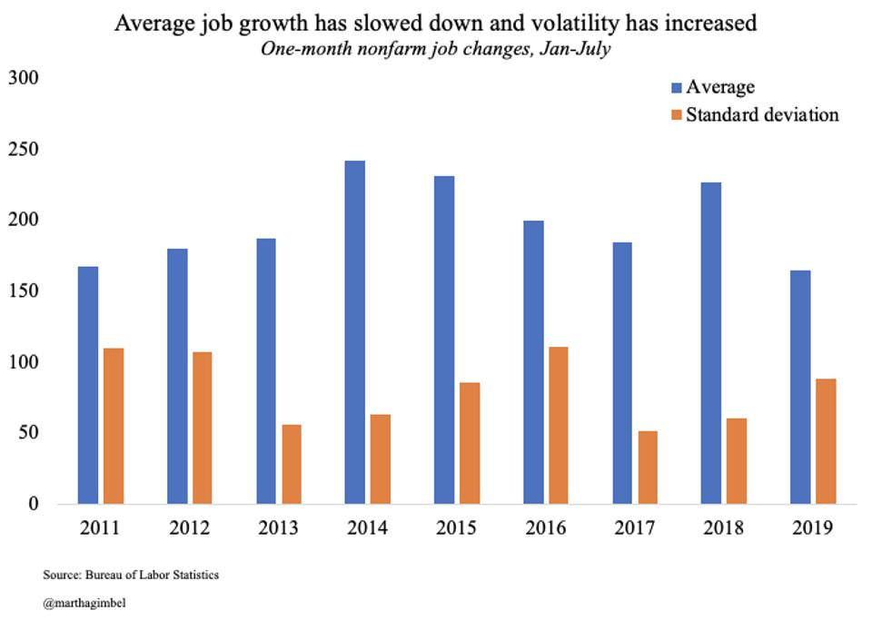 Average job growth has slowed down and volatility has increased