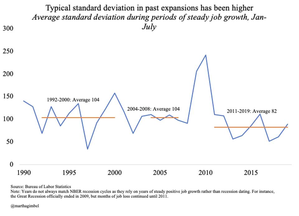 Typical standard deviation in past expansions has been higher