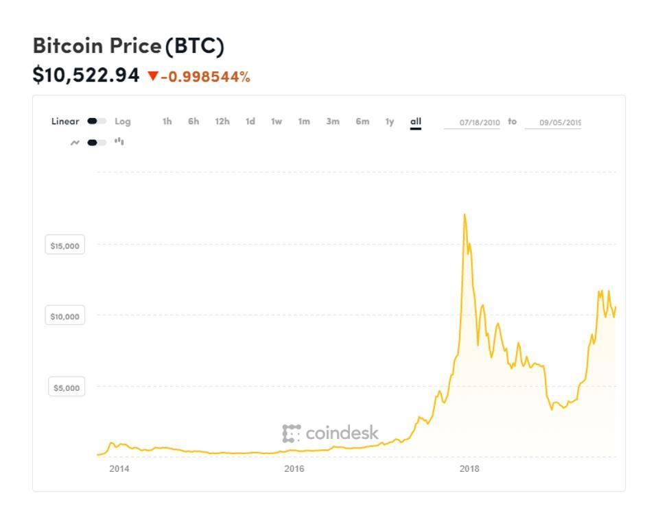 bitcoin, bitcoin price, Google, BTC, chart