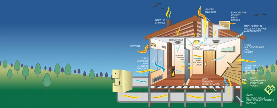 The diagram shows the many leakage points possible in the home.
