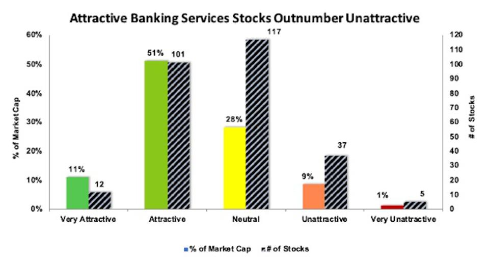Rating Distribution Banking Services Industry