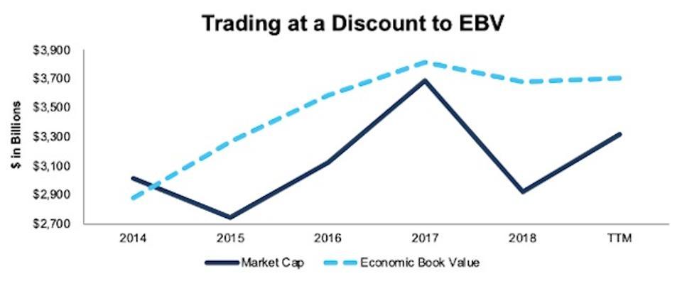 Banking Services Industry Market Cap Vs EBV