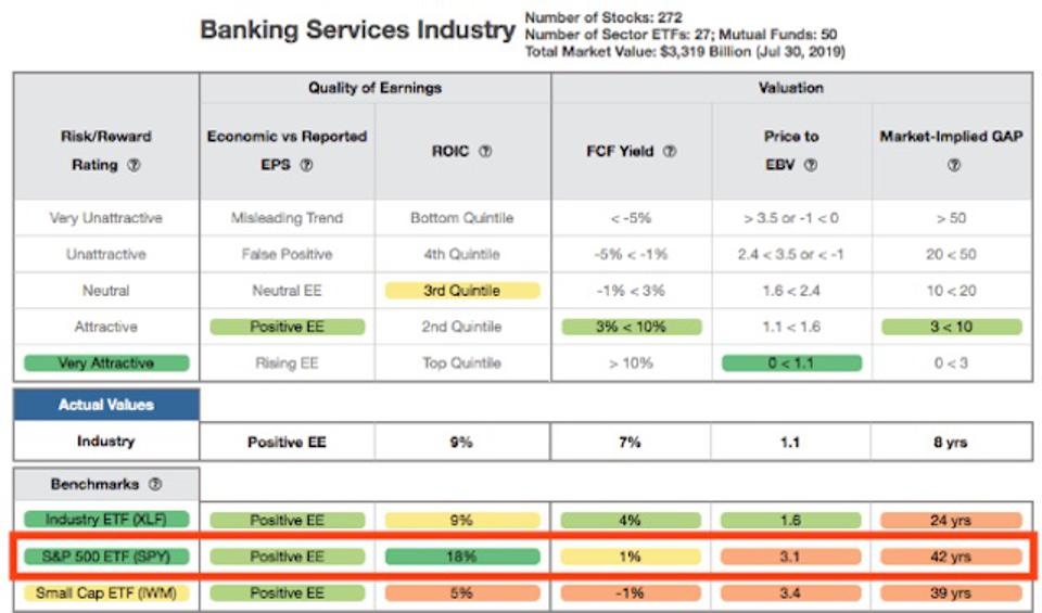 Banking Services Industry Rating Breakdown Details