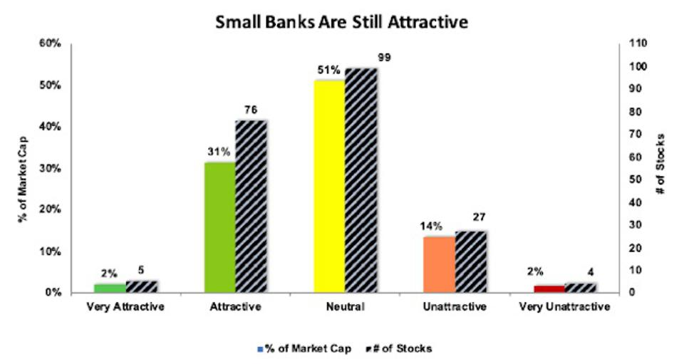 Rating Distribution Banking Services Industry Below $5 Billion Market Cap