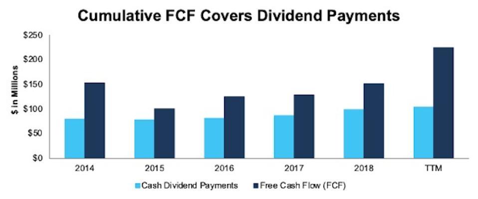 BOH FCF vs. Dividends