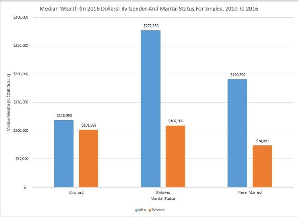 Single Women Have Less Wealth Than Single Men