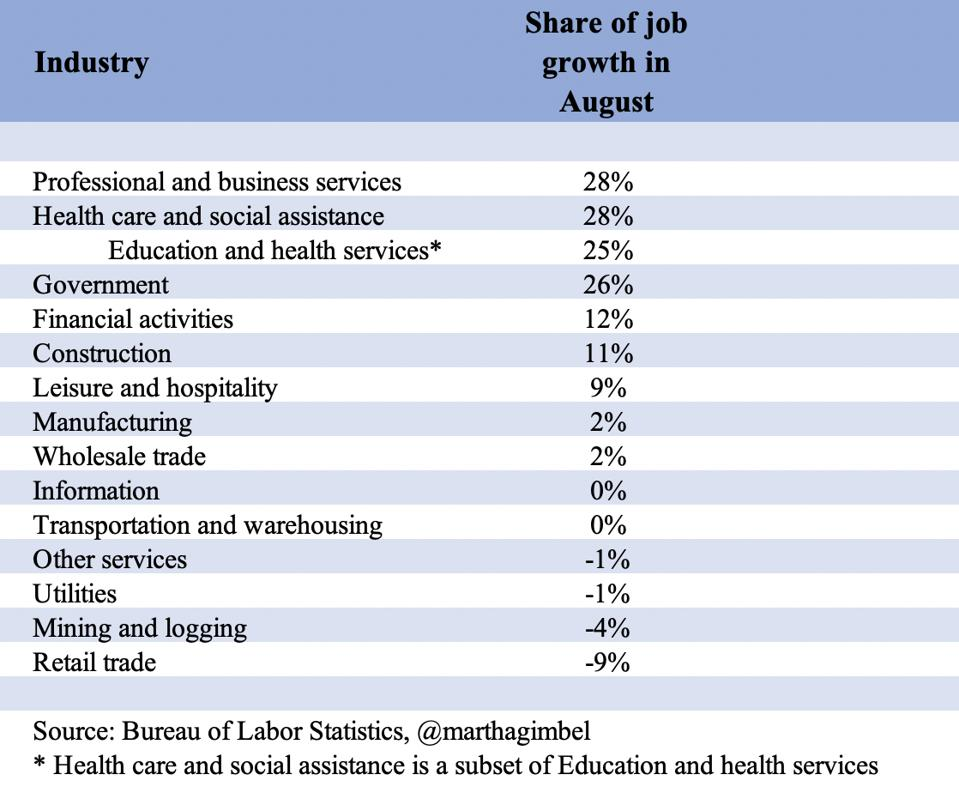 Job growth in August driven by professional and business services, health care and social assistance, and government