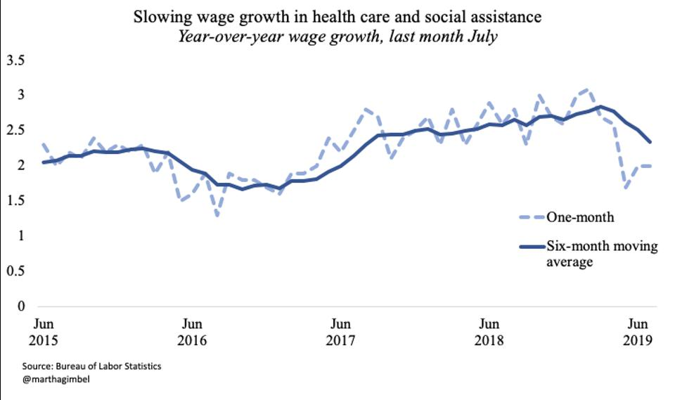 Slowing wage growth in health care and social assistance