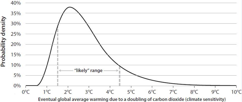 Climate Shock graph