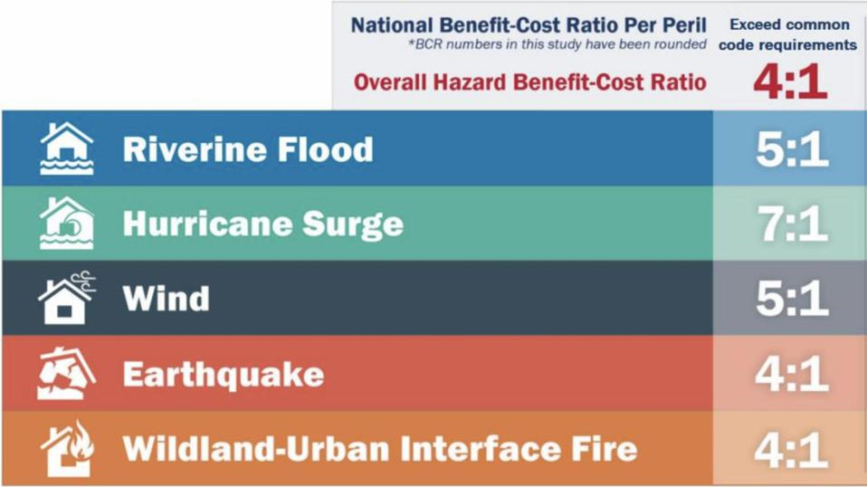 The benefit to cost ratio of climate adaptation, according to the ″Natural Hazard Mitigation Saves: 2018 Interim Report.″