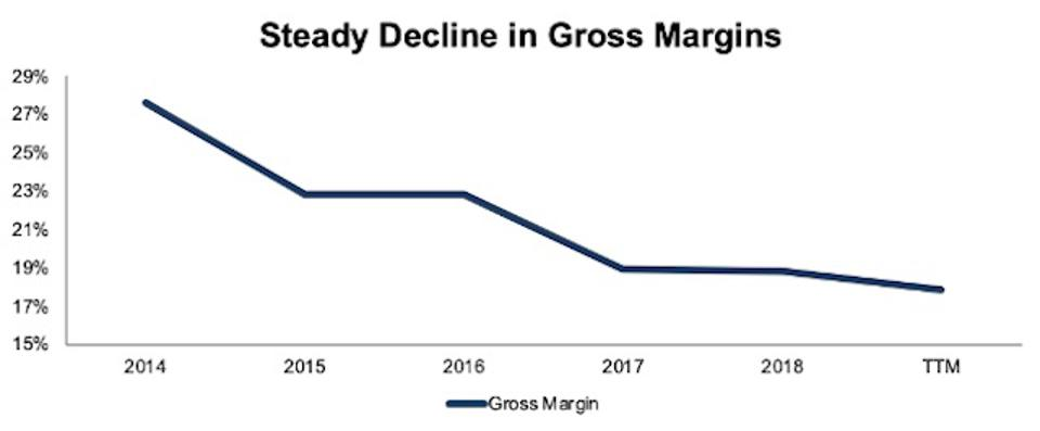 TSLA Gross Margin Decline