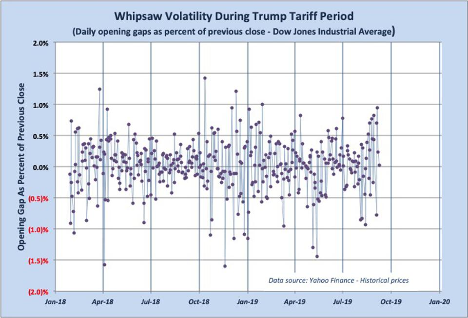 Graph showing volatile, whipsaw pattern of daily DJIA gaps during President Trump's tariff period