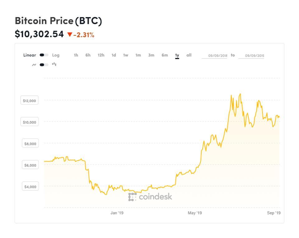 bitcoin, bitcoin price, Jack Dorsey, Twitter, Facebook, libra, chart
