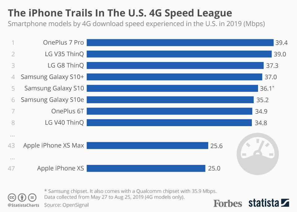 The iPhone Trails In The U.S. 4G Speed League