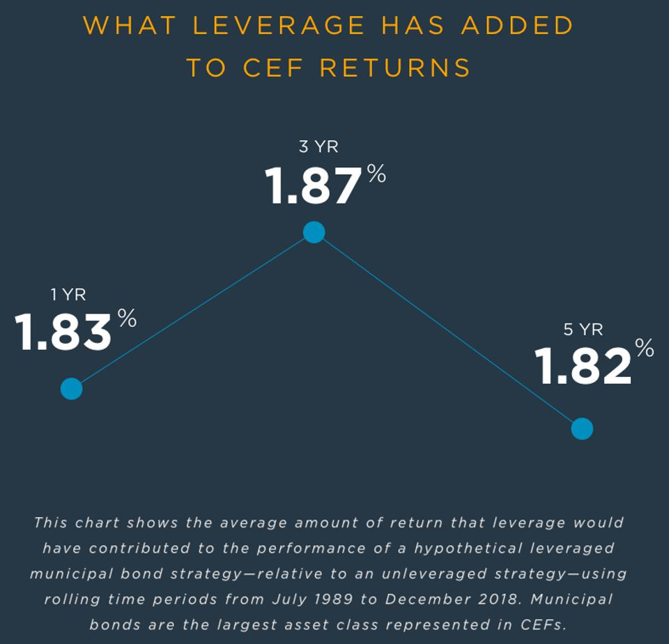 What Leverage Has Added To CEF Returns