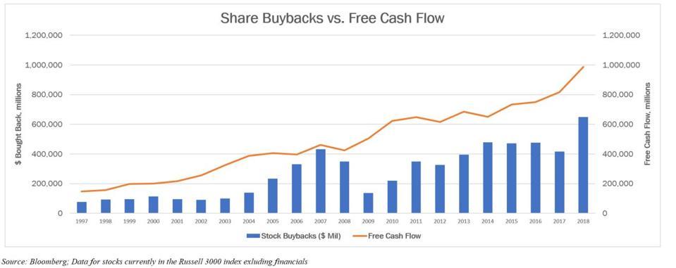 Share Buybacks Vs FCF