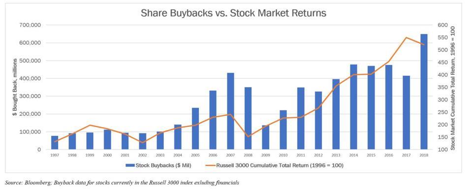 Share Buybacks Vs Stock Returns