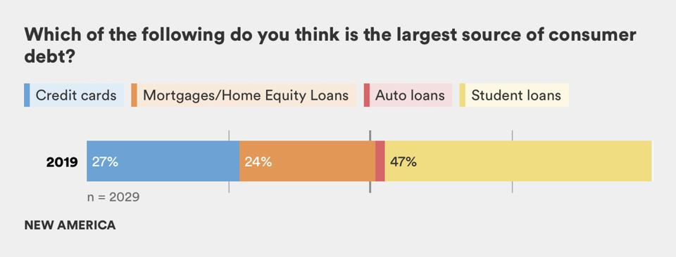 What do you think is the largest source of consumer debt? Credit cards, mortgages/Home Equity Loans, Auto Loans, or Student Loans