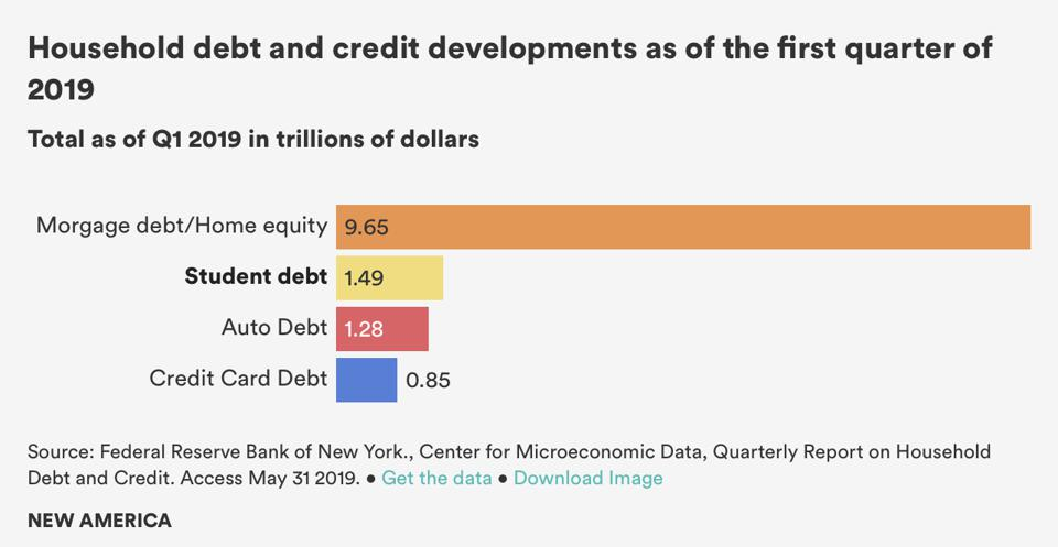 Household debt and credit developments as of the first quarter of 2019