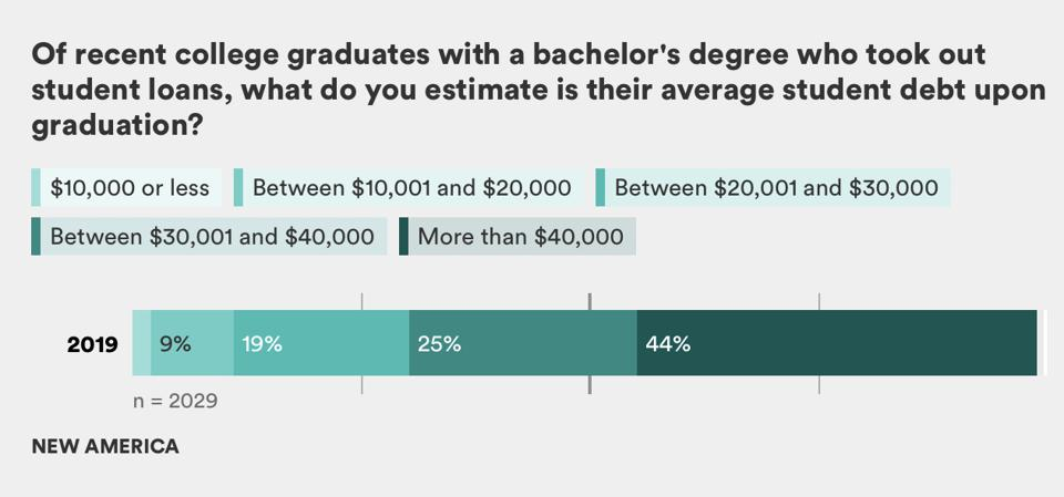 What is the salary of a recent college graduate?