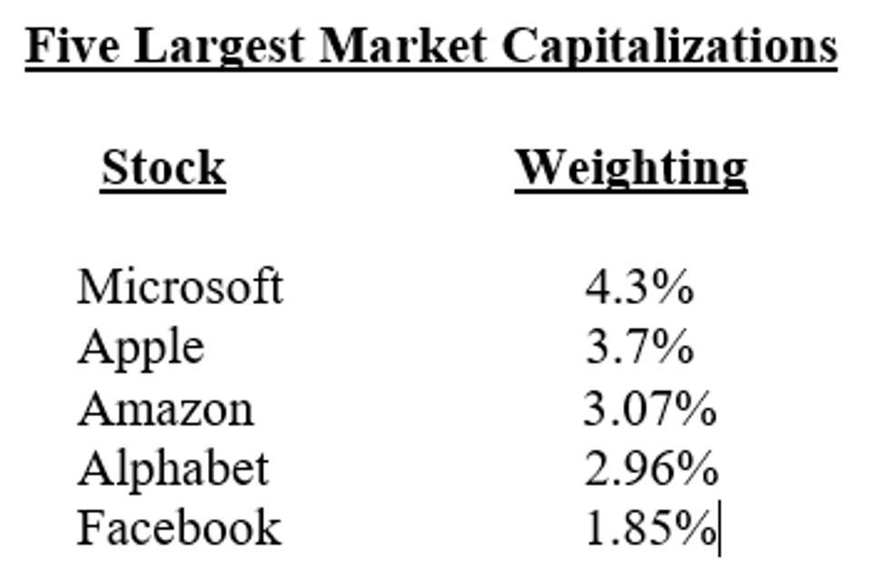 Five Largest Market Caps