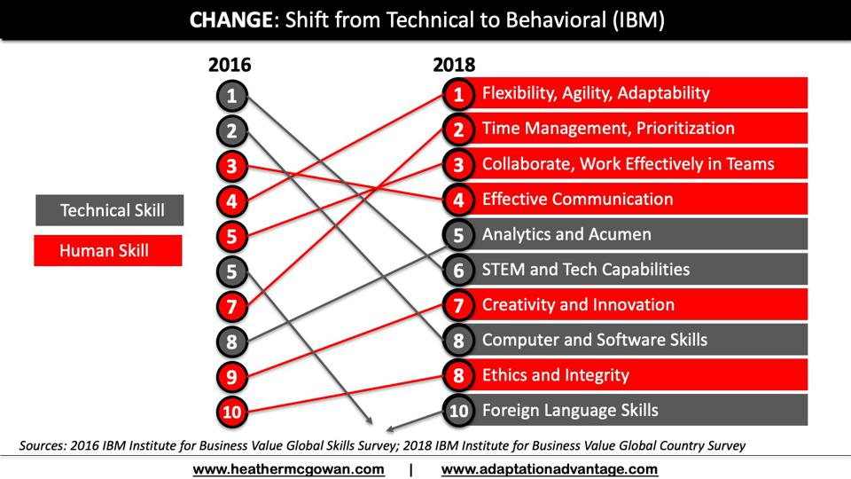 IBM Shifting from Technical To Behavioral Skills