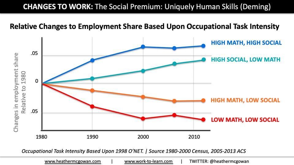 David Deming (Harvard) Social Skills Premium