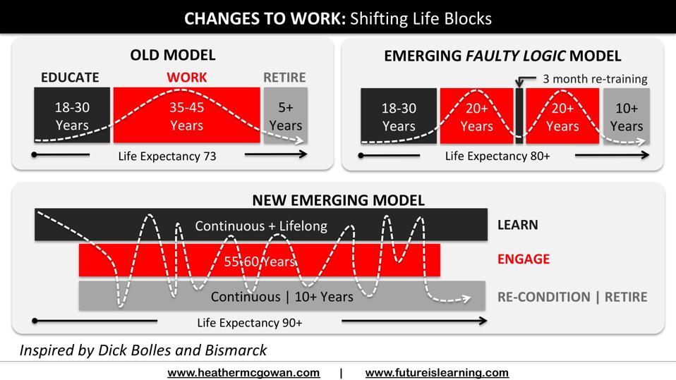Shifting Life Blocks: Lifelong Learning Needs