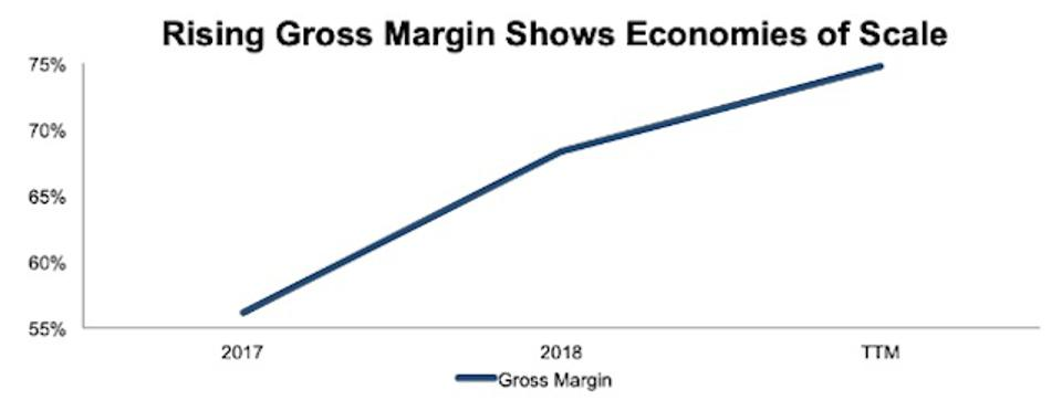 SDC Rising Gross Margins