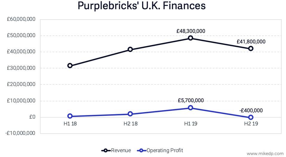 Purplebricks UK Finances