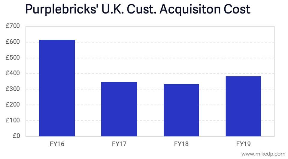 Purplebricks UK Customer Acquisition Cost