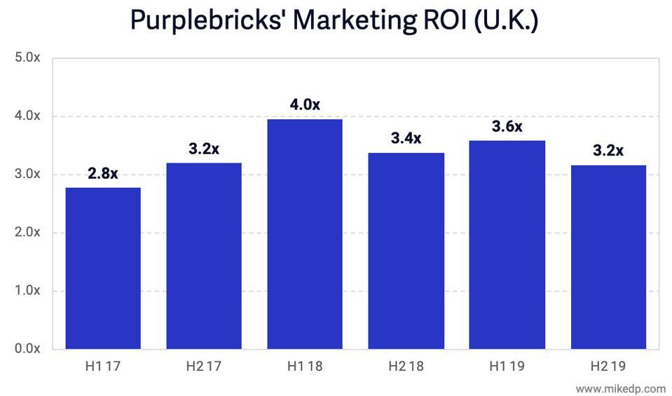 Purplebricks Marketing ROI