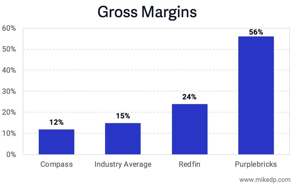 Brokerage gross margins