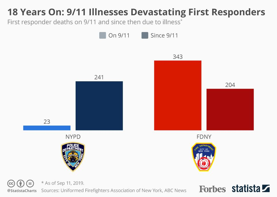 18 Years On: 9/11 Illnesses Devastating First Responders
